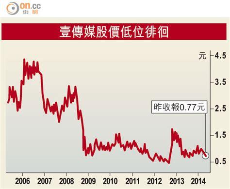 02:27 · 五月 27 · reuters. 壹傳媒股價累跌逾八成 - 東方日報