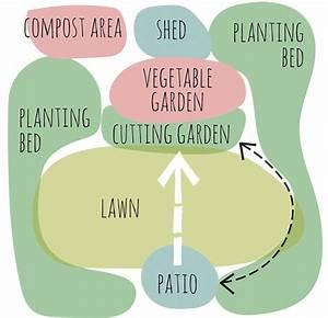 Designing Your Garden  Bubble Diagrams