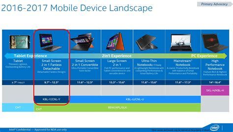 Intel Roadmap Details Kaby Lake, Coffee Lake and ...