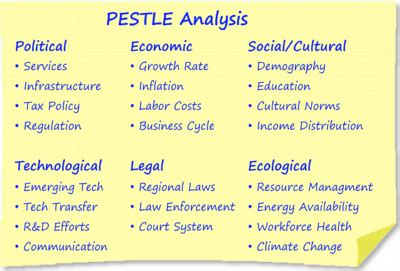 Identifying big picture opportunities and threats. PEST to PESTLE - Training Industry