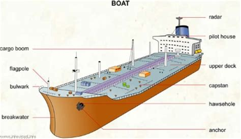 Deck Boat Meaning by Boats Submarines Facts Map Pictures