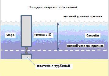 Гидроэлектроэнергия . статья в журнале молодой ученый