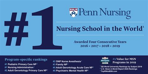 rankings  distinctions  penn nursing