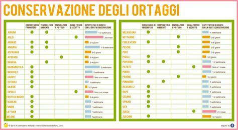 tavola degli alimenti conservazione degli alimenti alimentazione conservare