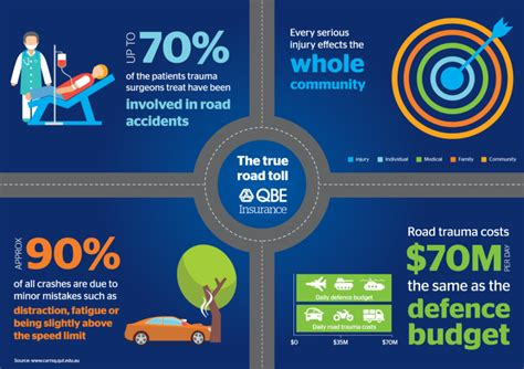 The Most Common Causes Of Car Accidents In Australia