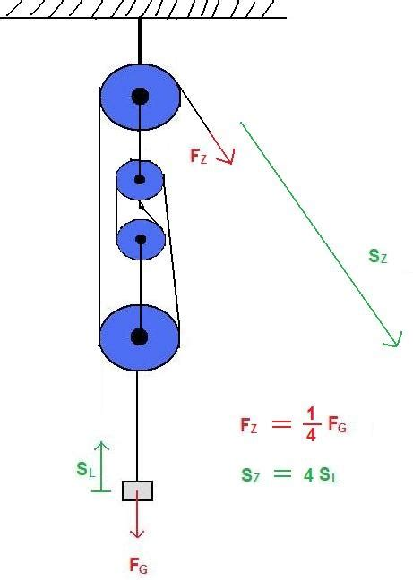 wie muss ich das berechnen physik flaschenzug