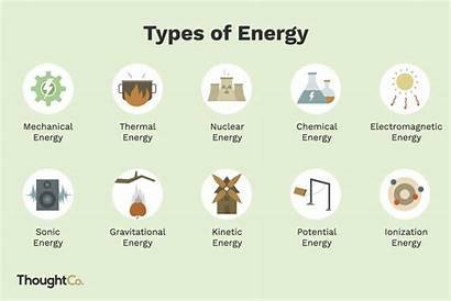 Energy Types Examples Forms Kinetic Physics Chemistry