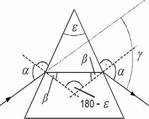Wellenlänge Licht Berechnen : optische spektroskopie praktikum ~ Themetempest.com Abrechnung