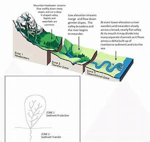 The fluvial system three zones: sediment source, transport ...