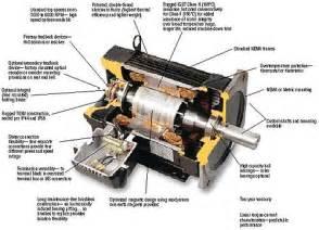 Electric Motor Breakdown by Servo Motor Knowledge Motors
