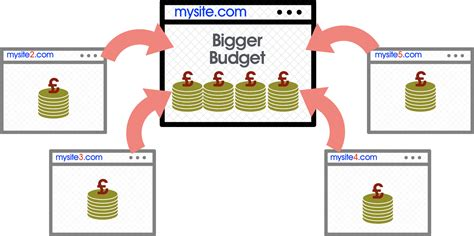 Multiple Domains Single Domain Strategy Build