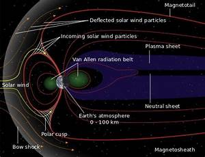Diagram Showing The Magnetic Field Lines Of Earth U0026 39 S Magnetosphere  The Lines Are Swept Back In