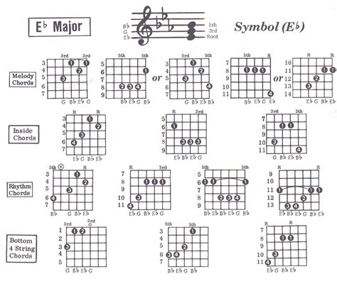 Guitar E Flat Chord Images Guitar Chord Chart With Finger Position