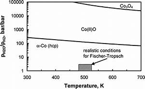 A Review Of Advanced Catalyst Development For Fischer