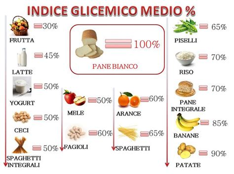 alimentazione  diabete