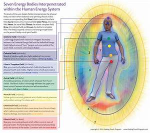 Healing Touch Tools    Energy Bodies And Energetic Diagrams  Set Of 10