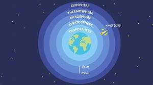 What Is The Mesosphere