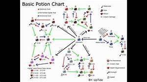 Minecraft Potion Chart 1 0 Youtube