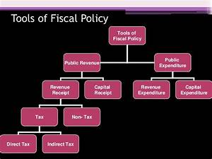 Fiscal Policy By Karan Sahu