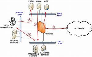 Best Firewall Security Zone Segmentation Setup