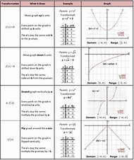 additionally Function Transformations furthermore 33 Function Transformations Worksheet Pics   Gulftravelupdate also Practice for Square Root Graph   Transformations further Parent Functions And Transformations Rule furthermore parent functions chart   Ibov jonathandedecker together with Free Worksheets Liry   Download and Print Worksheets   Free on in addition Parent Functions and Transformations Worksheet Unique Graph in addition Quadratic Functions Worksheet Answers Parent Functions and besides  also Best Parent Function   ideas and images on Bing   Find what you'll likewise  besides  together with  also Parent Functions and Transformations – She s Math besides . on parent functions and transformations worksheet