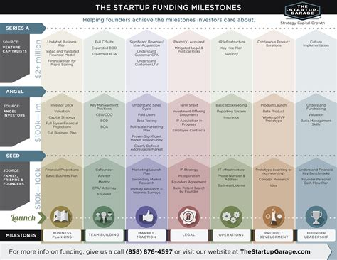 Startup Milestone Template by Preparing For Fundraising The Startup Garage