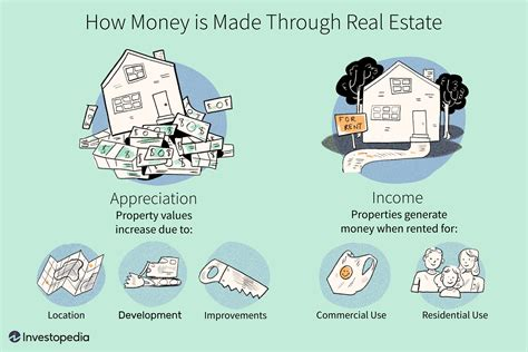 money  real estate