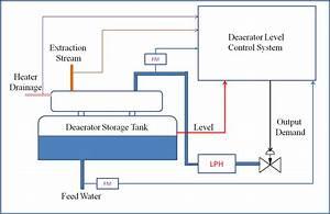 Block Diagram Boiler