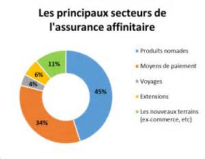Liste Assurance : quelles perspectives pour l 39 assurance affinitaire fg2a ~ Gottalentnigeria.com Avis de Voitures