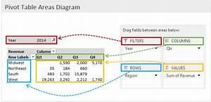 How Do Pivot Tables Work