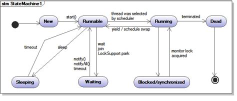 Java Thread Suspend And Wait by Java Thread States And Cycle Tec Bartec Bar