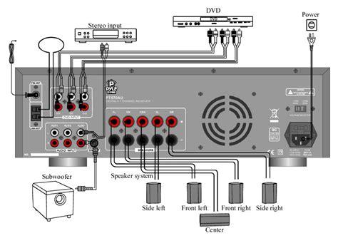 Amazon Pyle Ptau Channel Amplifier Receiver