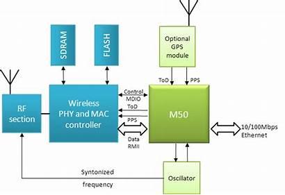 Femtocell Diagram Block Baseband Synchronization 1588 Application