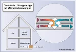 Dezentrale Lüftungsanlage Mit Wärmerückgewinnung Test : erheblich energie einsparen durch dezentrale ~ Articles-book.com Haus und Dekorationen