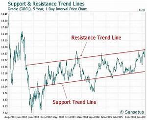 Trend Line - Stock Trading