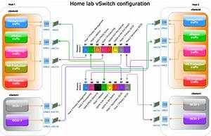 Home Lab Network Overview  Putting All Together  U00bb Domalab