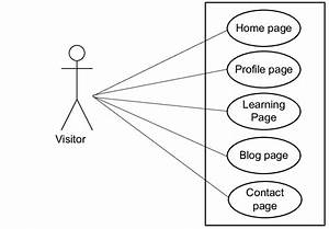 Use Case Diagram Visitor To Go To The Dashboard Pages  The