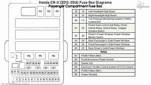 Honda Cr-v  2012-2016  Fuse Box Diagrams