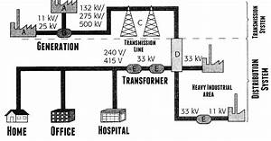 the world through electricity distribution of electricity With power comes to your home through the power company39s transmission and
