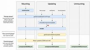 Blogdidmount  U2014 2018 Guide To React Component Lifecycle Methods