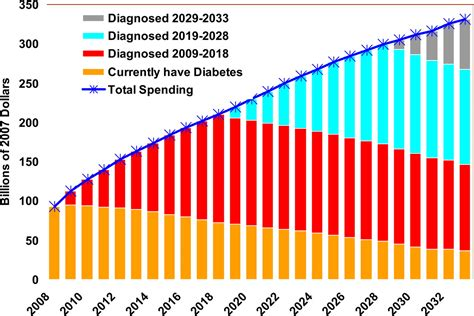 Projecting The Future Diabetes Population Size And Related Costs For The U.s.