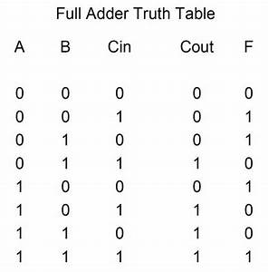 4 Bit Ripple Carry Adder Truth Table