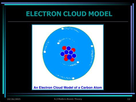 4.3 MODERN ATOMIC THEORY VOCABULARY: energy levels