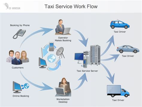 Business Process Workflow Diagram Examples