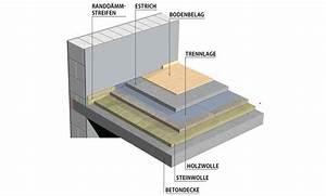 Beste Bodenbeläge Für Fußbodenheizung : bodenaufbau altbau trittschalld mmung f r laminat vinyl co ~ Michelbontemps.com Haus und Dekorationen