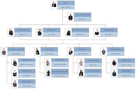 organizational chart maker  org charts  trial