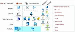 Paas In Azure   Ebecs   Microsoft Business Solutions