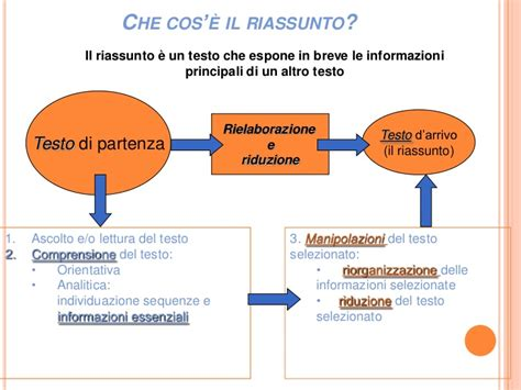 Fenomenologia Tostapane by Come Fare Un Testo 28 Images Riassumere Un Testo Come