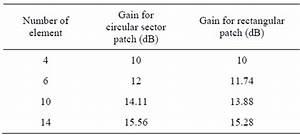 Circular Polarization Patch Antenna Design Comparison Of Circular Sector And Rectangular Patch