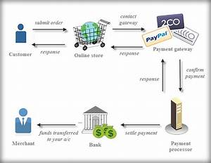 Payment Gateway Vs Processor  What Is The Difference